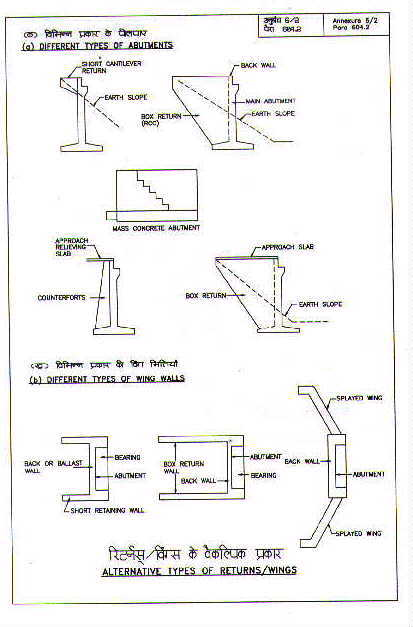 Annexlist of annexures types of abutments wing walls and returns ccuart Choice Image