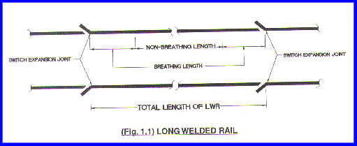 MANUAL OF INSTRUCTIONS ON LONG WELDED RAILS